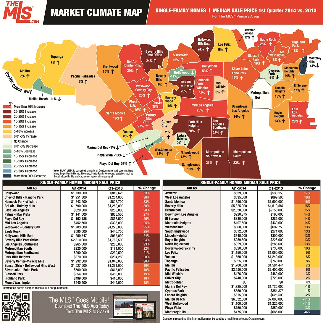 Market Climate Map 2nd Quarter 2013 vs. 2014 Los Angeles