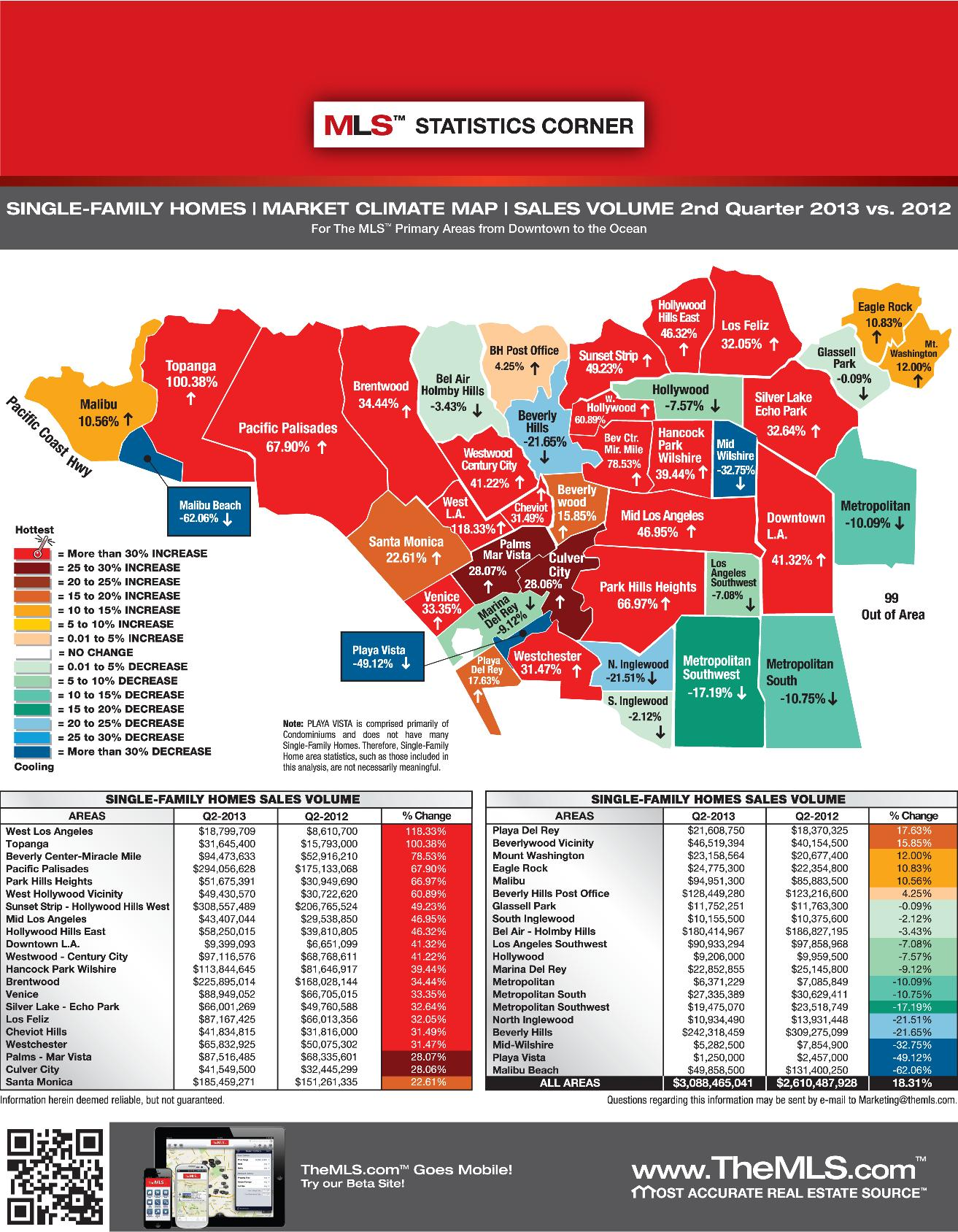 Market Climate Map Los Angeles – 2nd quarter 2013 vs. 2012